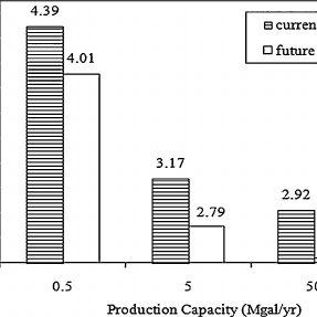 Process flow diagram for the production of jet fuel range