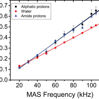 (PDF) Proton-Detected Solid-State NMR Spectroscopy of Bone