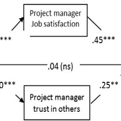 (PDF) Manager Emotional Intelligence and Project Success