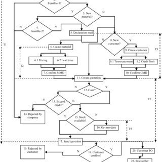 Typical elements of order processing (see online version