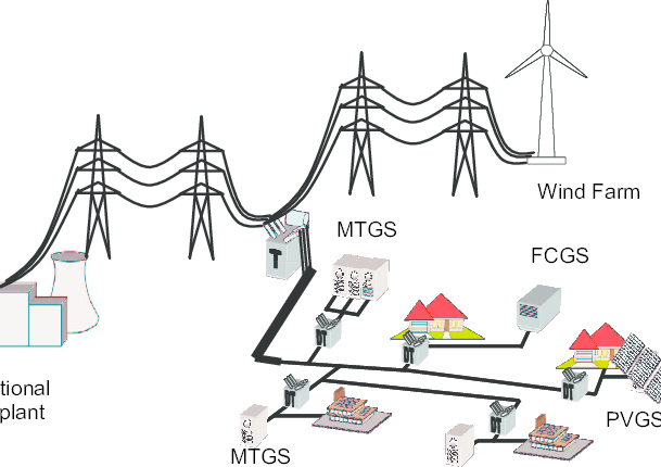 Future power system network. Active Distribution Network
