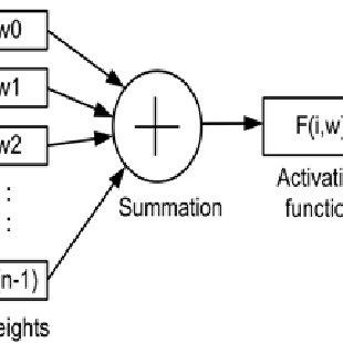 Simulation / Mathematical ROBDD Complexity for XOR/XNOR