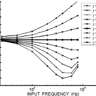 (PDF) Integration of outer hair cell activity in a one