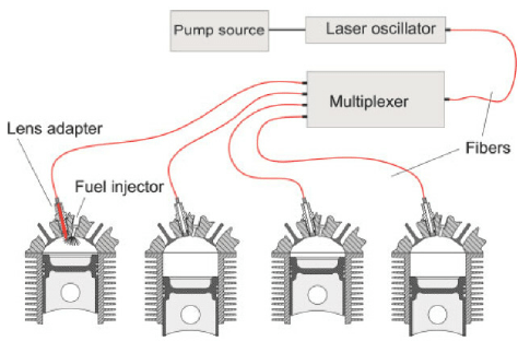 Schematic diagram of fiber delivered laser ignition from a