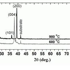 (PDF) Hydrogen gas sensors based on TiO2 nanocrystalline