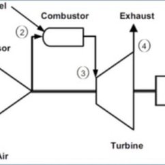 Simple Cycle Power Plant Diagram Land Rover Discovery 4 Wiring Diagrams Pdf Inlet Temperature Effect On Electric Production From Gas Schematic Of A Single Shaft Turbine