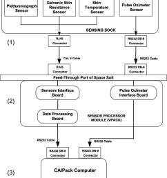 schematic representation of the space sock system architecture download scientific diagram [ 850 x 955 Pixel ]