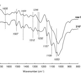 FTIR spectra of raw and high-pressure steam treatment
