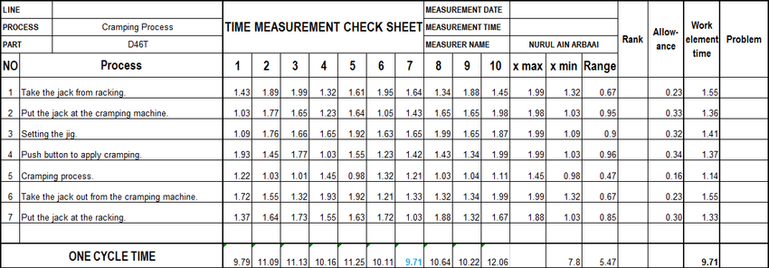 Time measurement check sheet. Cycle time analysis Takt