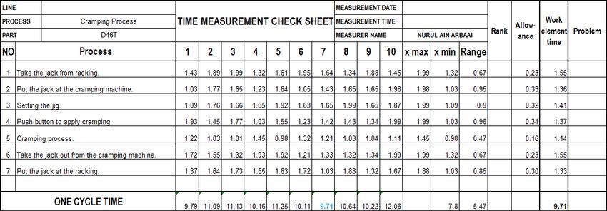 Time measurement check sheet. Cycle time analysis Takt
