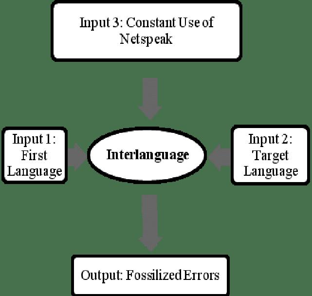 Netspeak as an extra input to the Interlanguage phenomenon