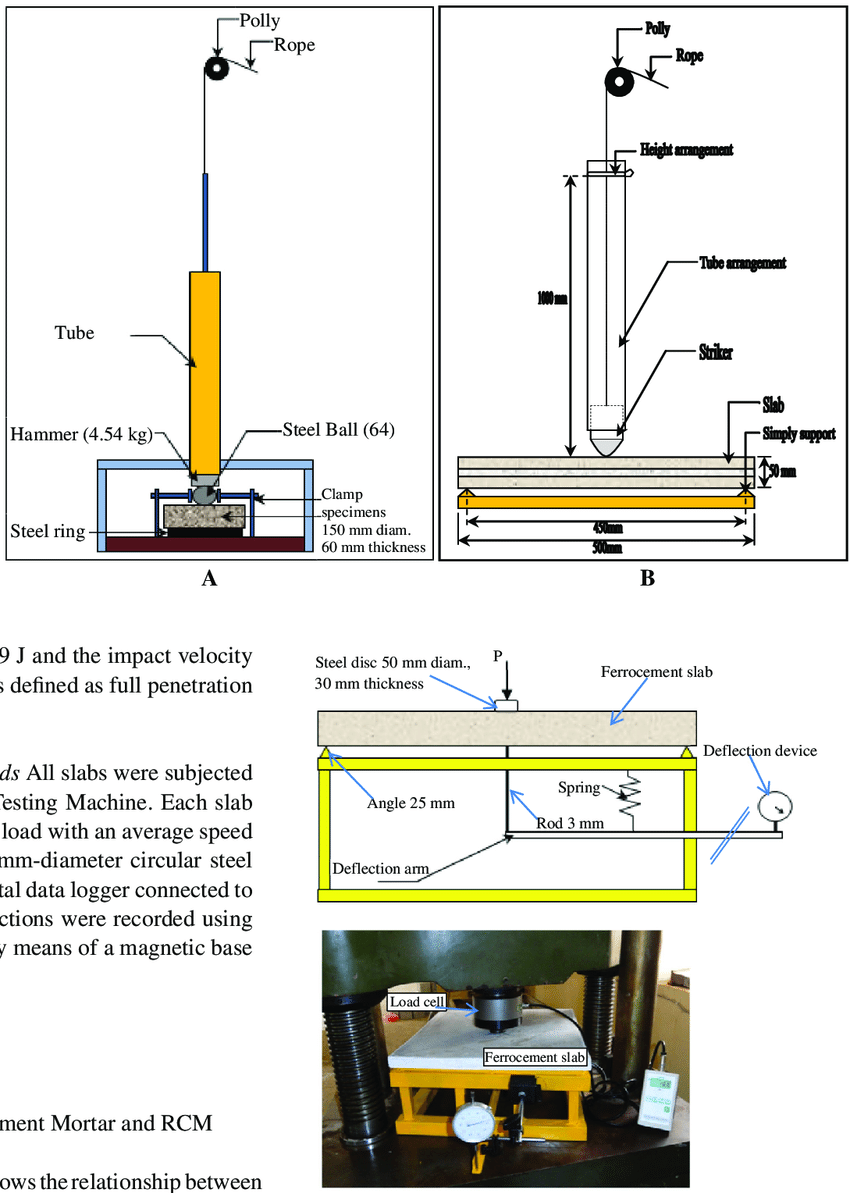 hight resolution of a impact test machine for cylindrical cement mortar specimens b impact test machine for slabs
