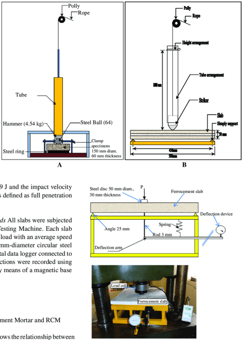 small resolution of a impact test machine for cylindrical cement mortar specimens b impact test machine for slabs