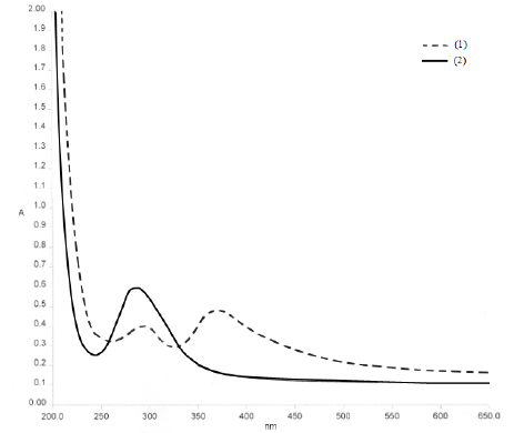 UV-spectra of the solutions containing 1 M HCl 10 − 3 M