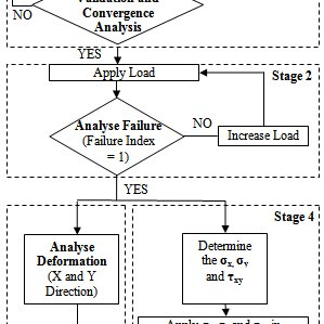 (PDF) Deformation and failure analysis of symmetric and