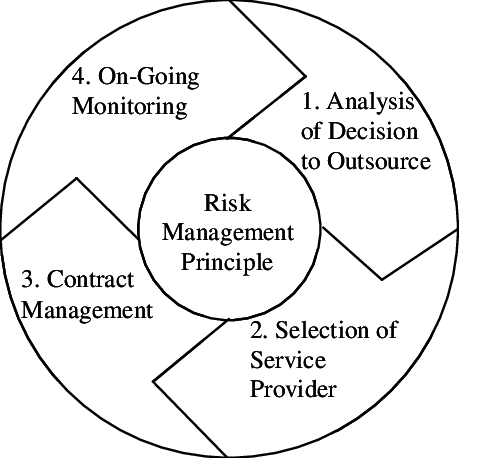 Conceptual Framework of Risk Management in IT Outsourcing