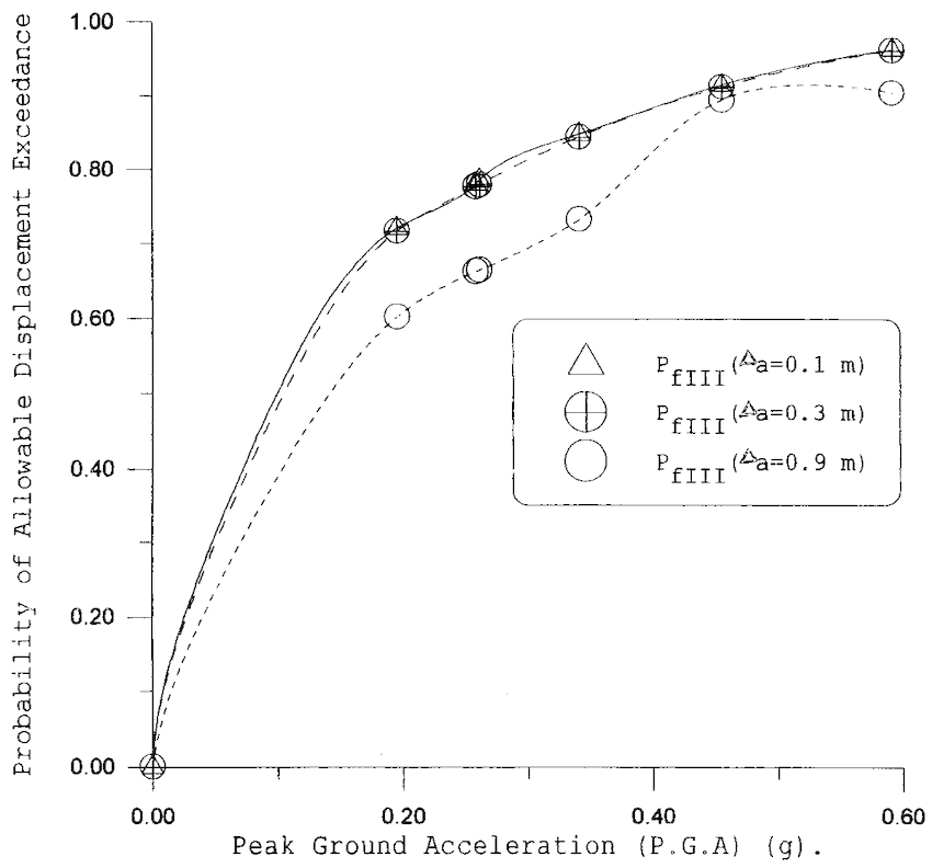 d) Probability of allowable displacement exceedance vs