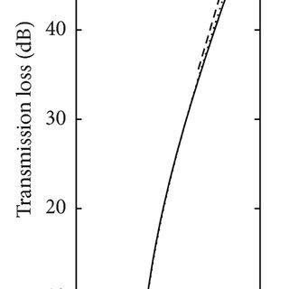 Diagram of the experimental setup for the sound