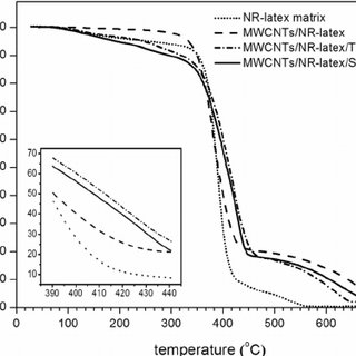 Mechanism of surfactant micelle formation in the MWCNTs