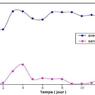 Evolution de la tension en circuit ouvert (OVC) en