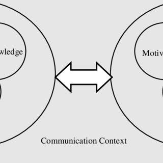 (PDF) A Malaysian professional communication skills in
