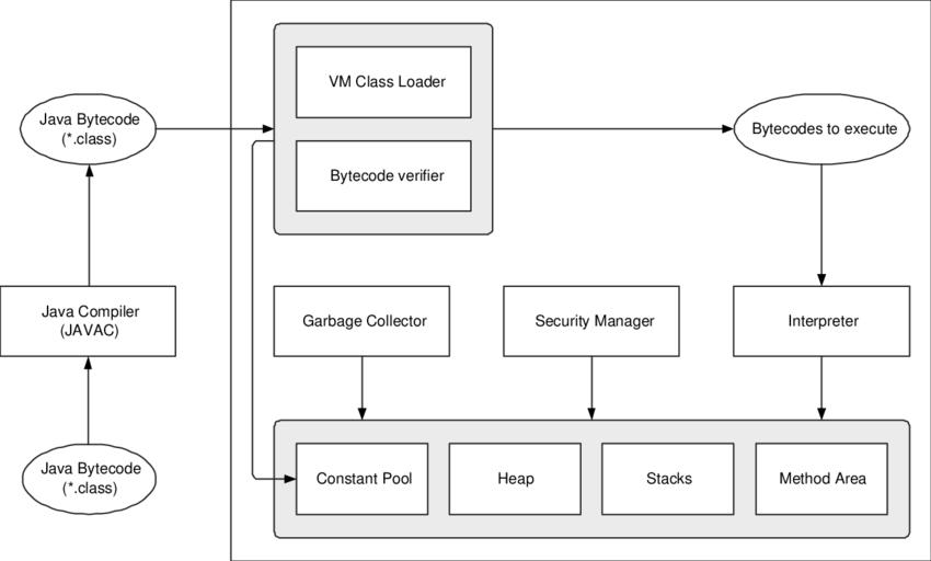 jvm architecture diagram 1989 ford bronco radio wiring 1 download scientific