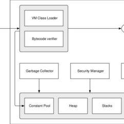 Jvm Architecture Diagram Free Visio Alternative Network 1 Download Scientific