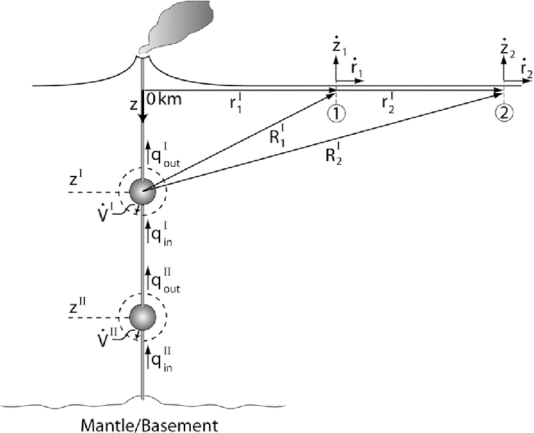 1. Schematic of the magmatic plumbing system considered