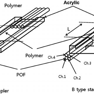 Schematic structure of the proposed POF star coupler