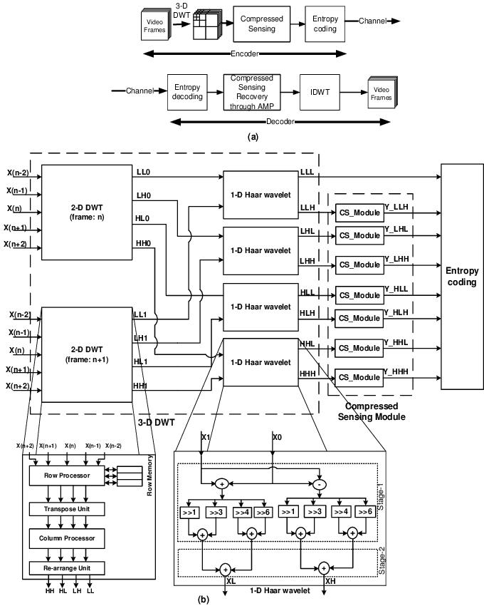 (a) Block diagram for CS based Scalable Video Codec (b