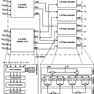 (PDF) High Speed VLSI Architecture for 3-D Discrete