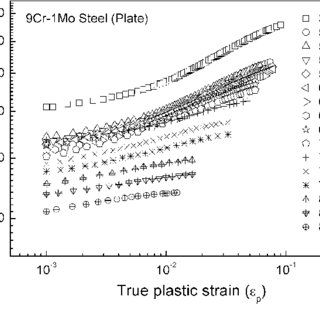 Microstructure of 9Cr-1Mo steel tubeplate forging showing