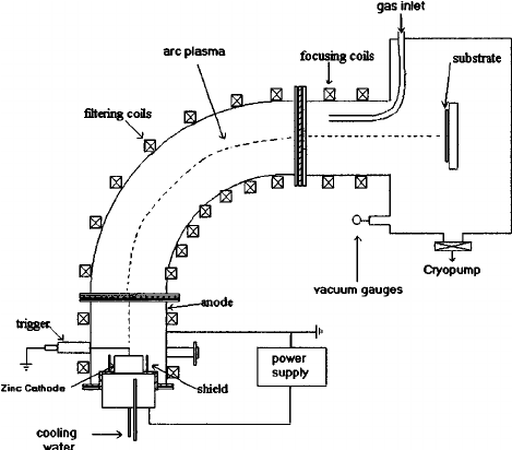 Schematic diagram of the filtered cathodic vacuum arc