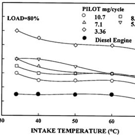 Rate of heat release rate vs crank angle of a dual fuel