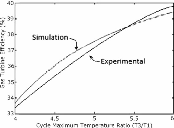Gas turbine efficiency versus Maximum cycle temperature