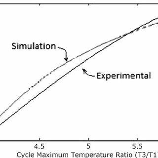 Combined cycle efficiency versus Gas turbine efficiency