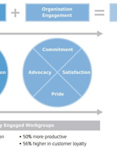 right management   employee engagement model also download rh researchgate