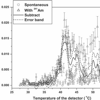 The response of superheated emulsion detector of R12 and