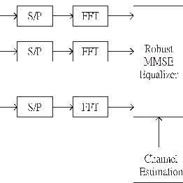 Block diagram of the MIMO-OFDM receiver with decision
