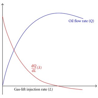 Gas Lift Performance Curve at a given Wellhead Pressure