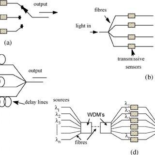 (PDF) Fiber-Optic Sensing: A Historical Perspective