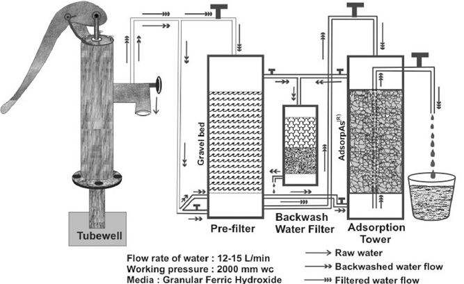 Schematic diagram of a typical arsenic removal plant