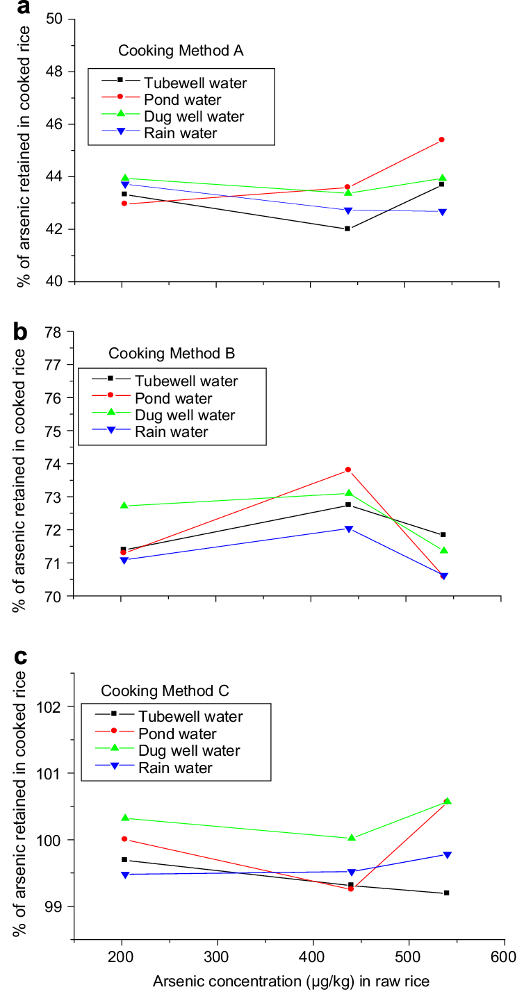 hight resolution of percentage of arsenic retained in cooked rice for four different low as water
