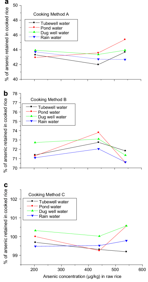 small resolution of percentage of arsenic retained in cooked rice for four different low as water