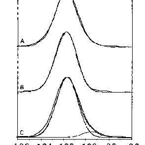 Specular measurements. The effect of polarization of light