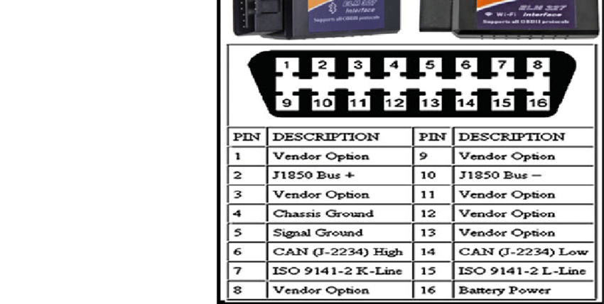 Aldl To Usb Wiring Diagram Elm327 Obd Ii Connector And Pinout Download Scientific