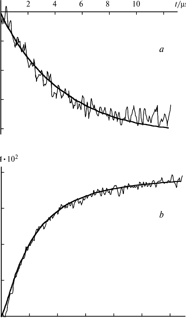 Comparison of experiment with calculation (smooth line). а