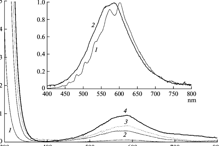 Variation of the absorption spectrum of a 5 M solution of