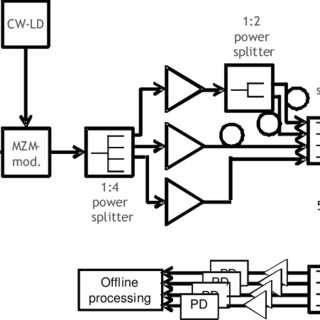 (PDF) High Speed Data Transmission over GI-MMF Using Mode
