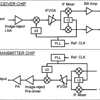 (PDF) A Silicon 60-GHz Receiver and Transmitter Chipset